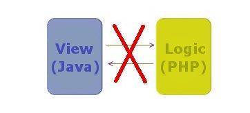 non-interoperability